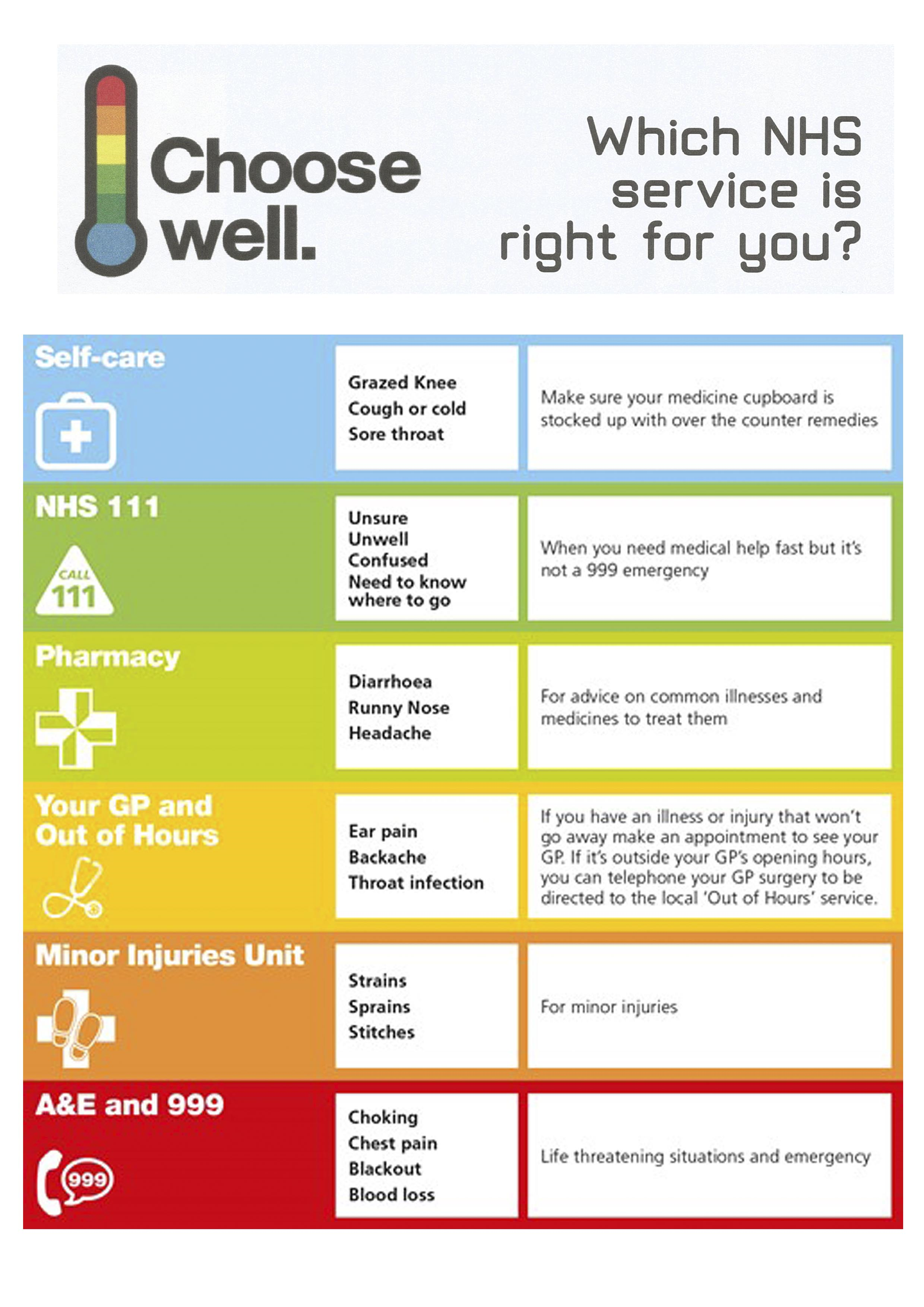 Choose NHS Services Well